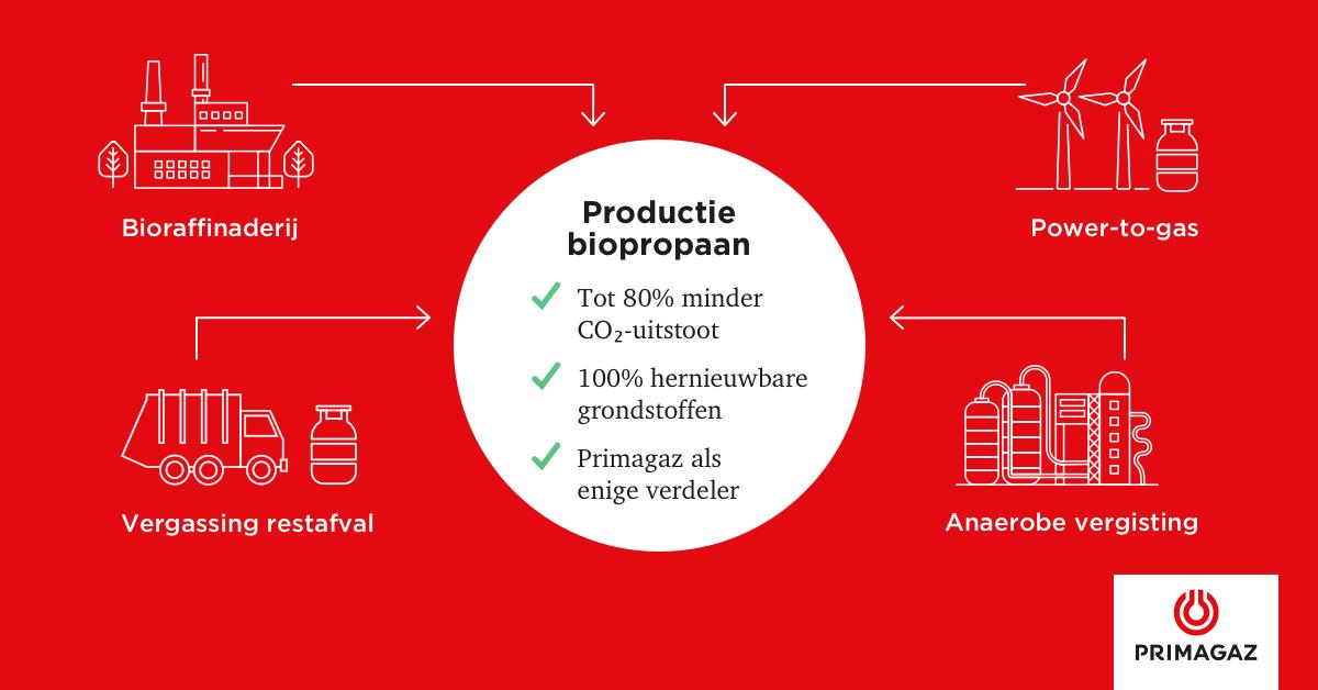 De productietrajecten van biopropaan